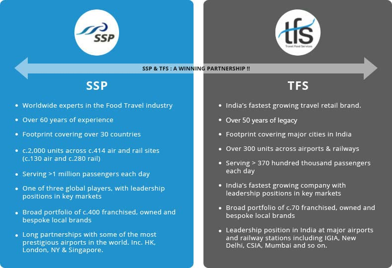 SSP enters the Indian travel food and beverage market, creating a joint venture with K Hospitality Group